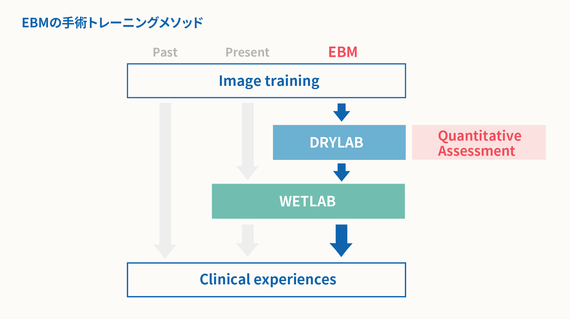Training method of EBM
